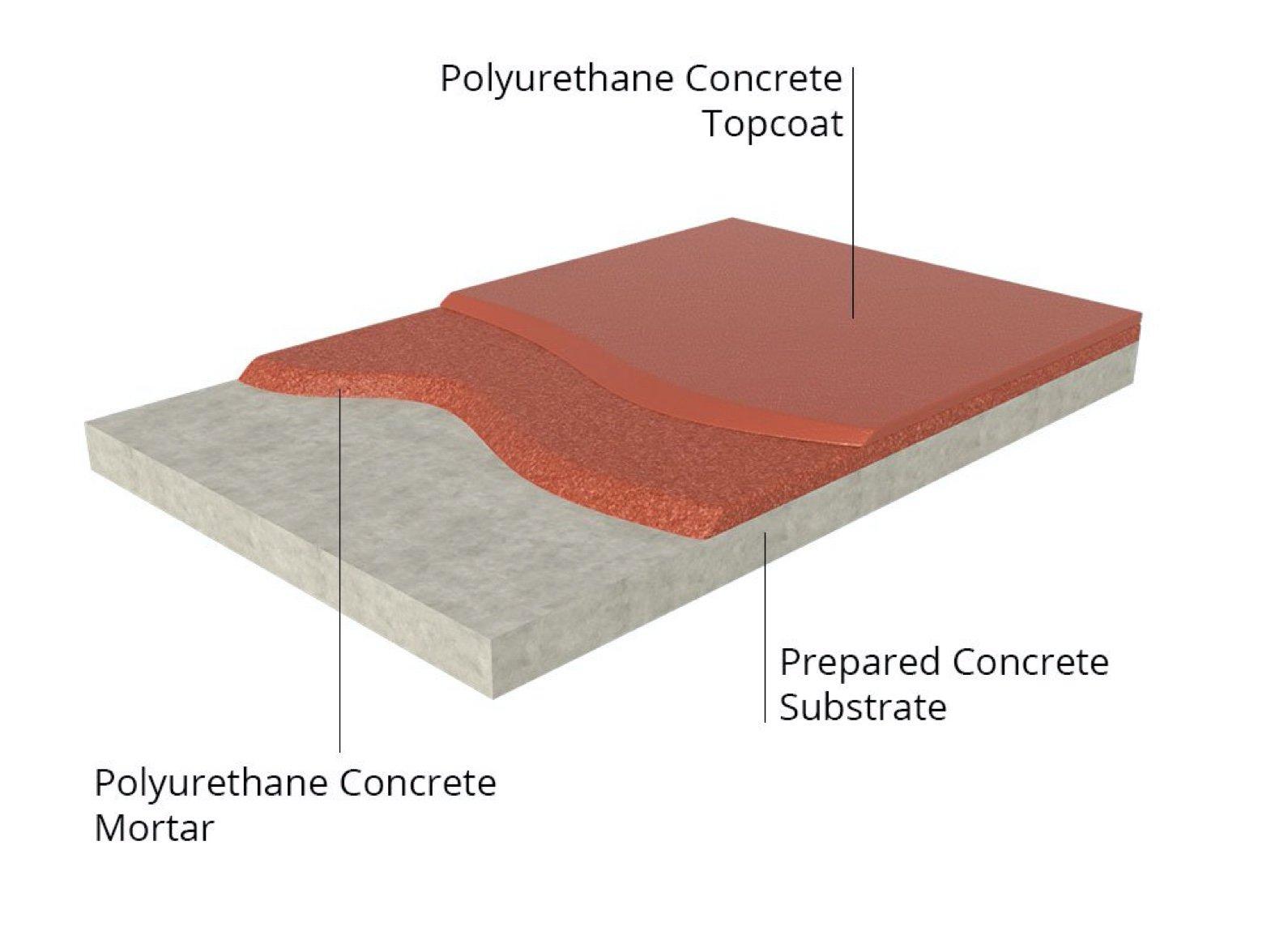 polyurethane concrete topcoat
