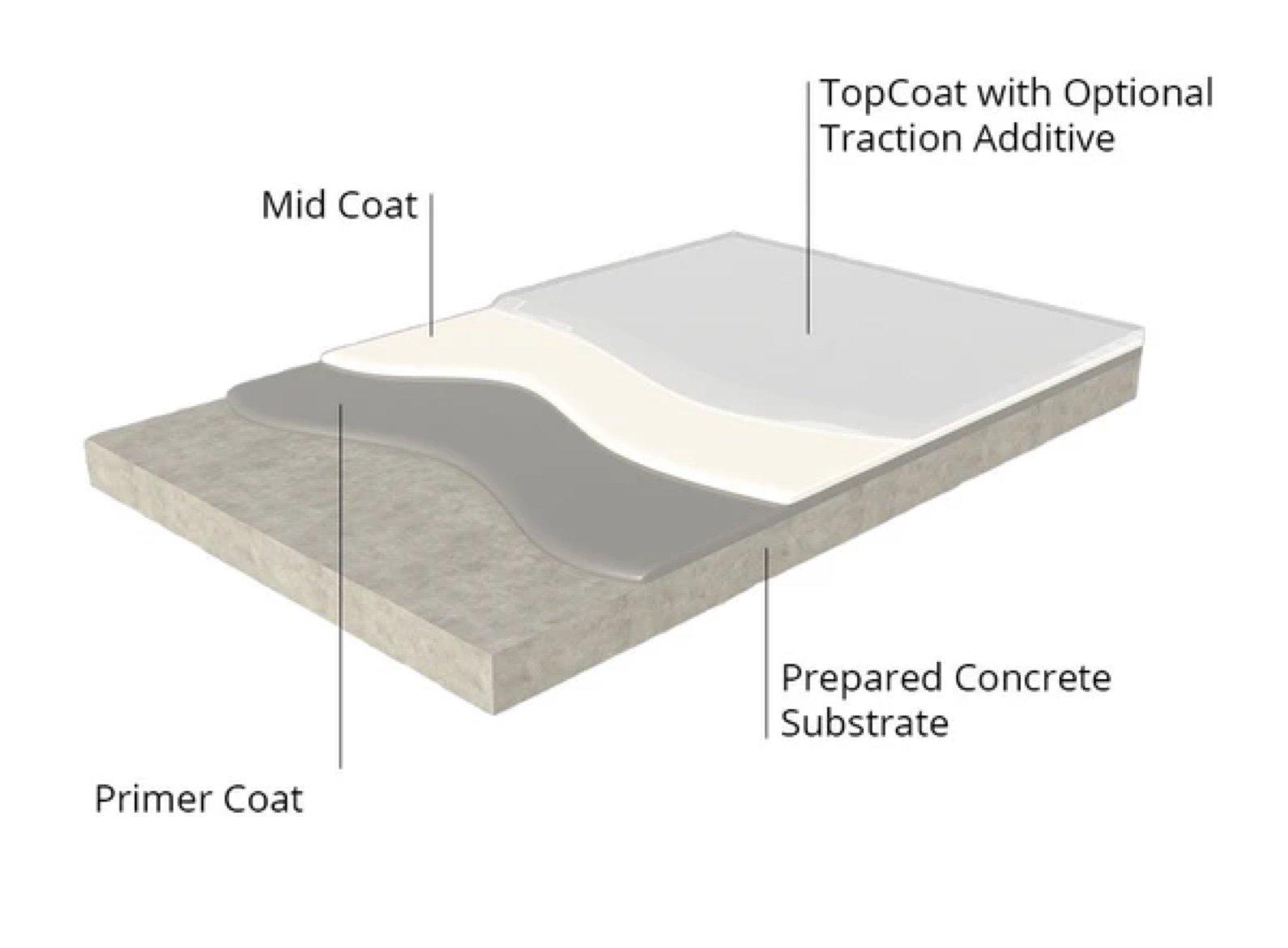moisture mitigation system