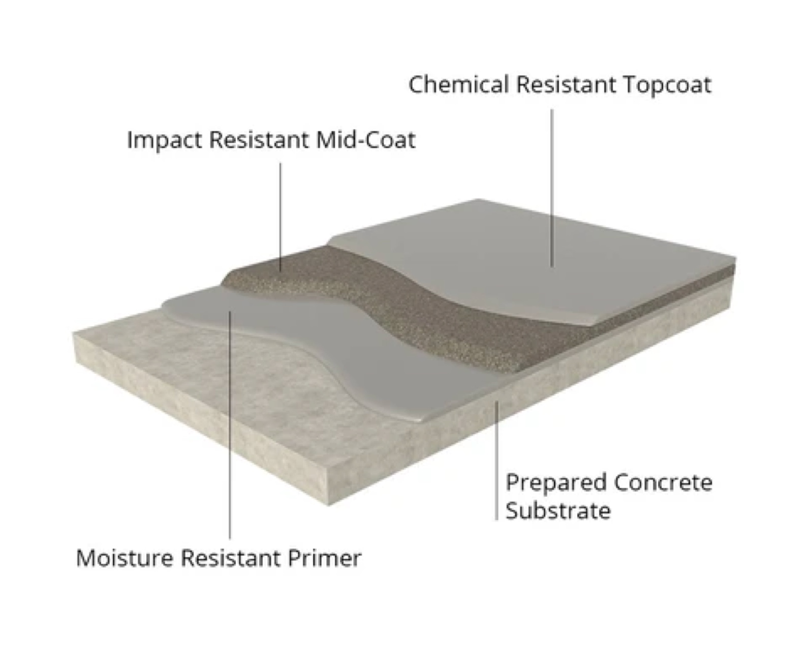 impact & chemical resistant flooring