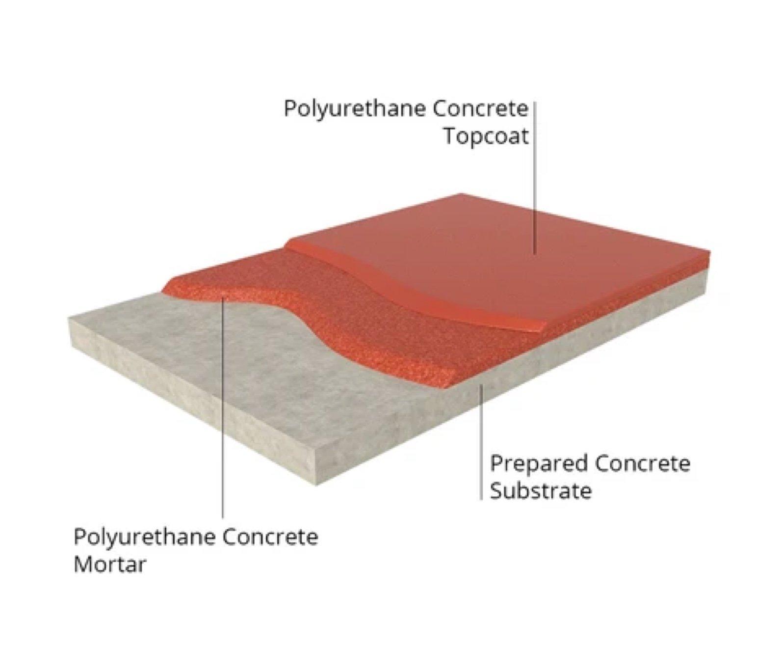 bio cem polyurethane concrete flooring